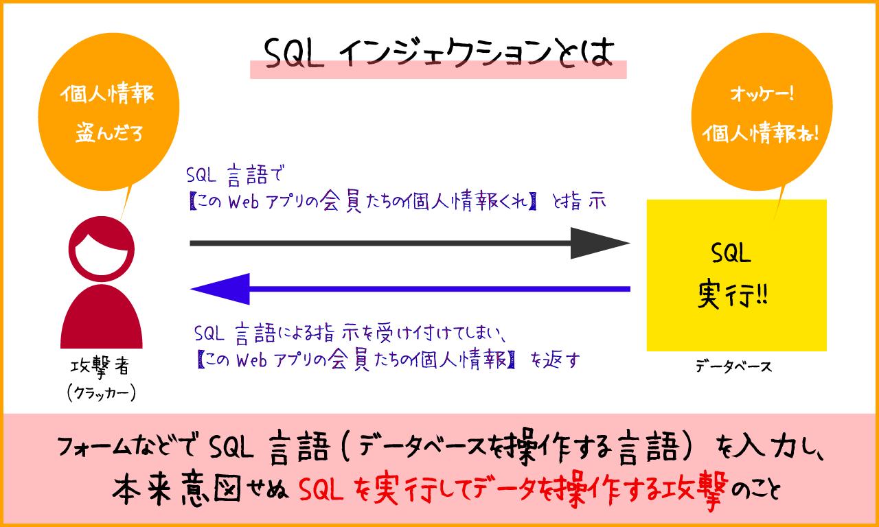 脆弱性を狙った攻撃方法のひとつであるSQLインジェクションとは