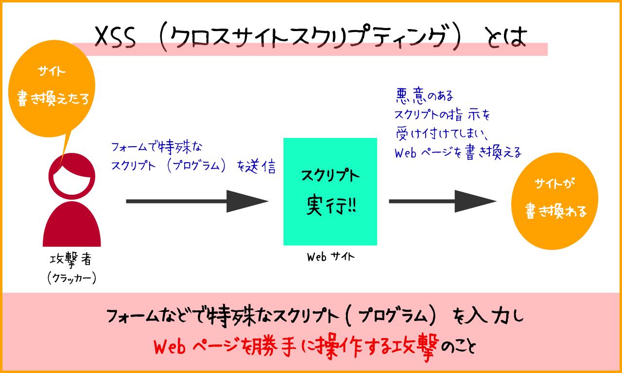 脆弱性を狙った攻撃方法としてXSS(クロスサイトスクリプティング)の説明
