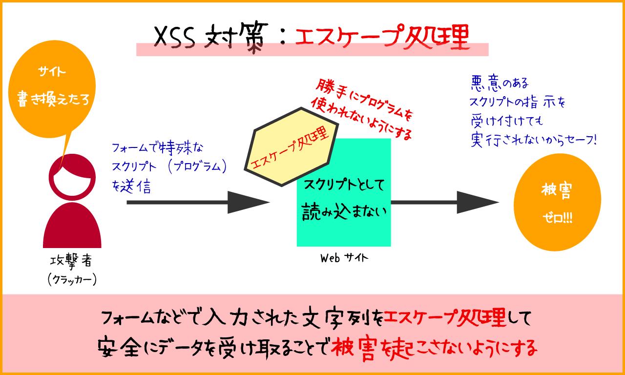 エスケープ処理でXSSの被害からサイトを守るセキュリティ対策