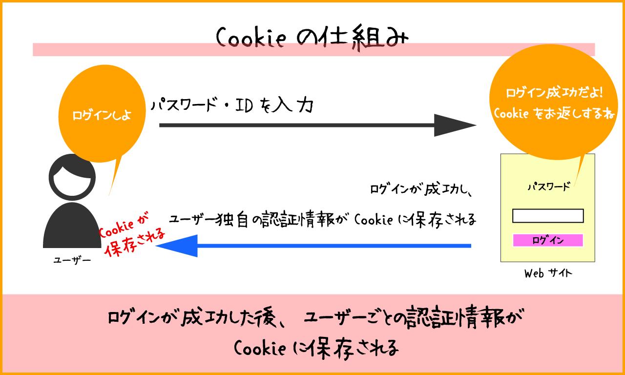 Cookieとは、キャッシュと同じようにWebサイトにアクセスした際に保存される情報のこと